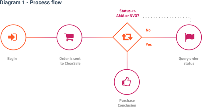 Diagram 1 - Process flow